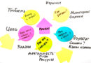 Приглашаем на семинар «От идеи до проекта»